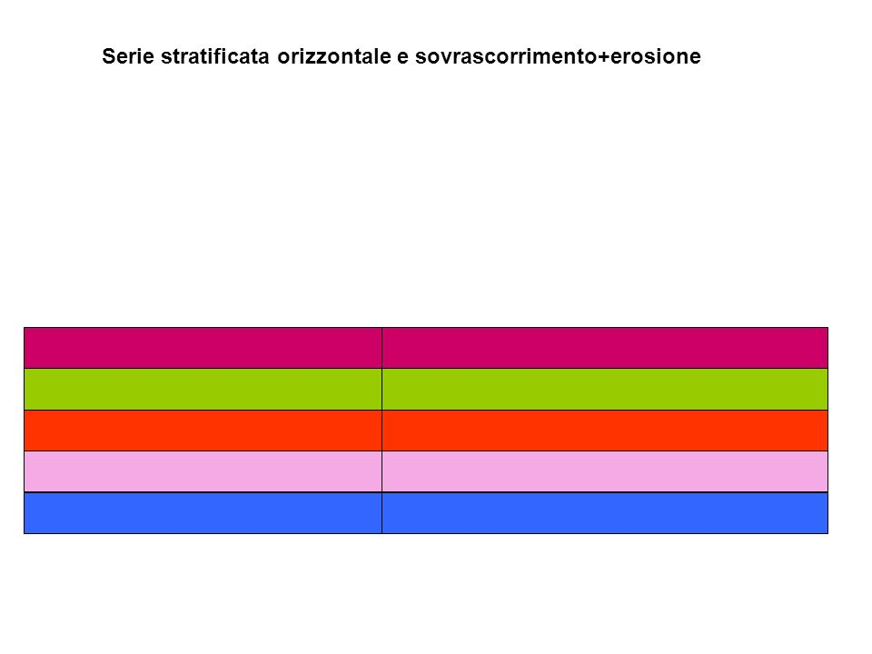 Serie stratificata orizzontale e sovrascorrimento+erosione