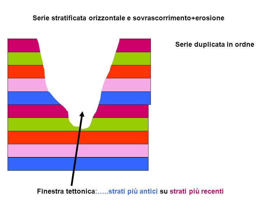 Finestra tettonica:…..strati più antici su strati più recenti Serie duplicata in ordne