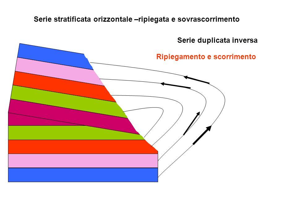 Serie stratificata orizzontale –ripiegata e sovrascorrimento Serie duplicata inversa Ripiegamento e scorrimento