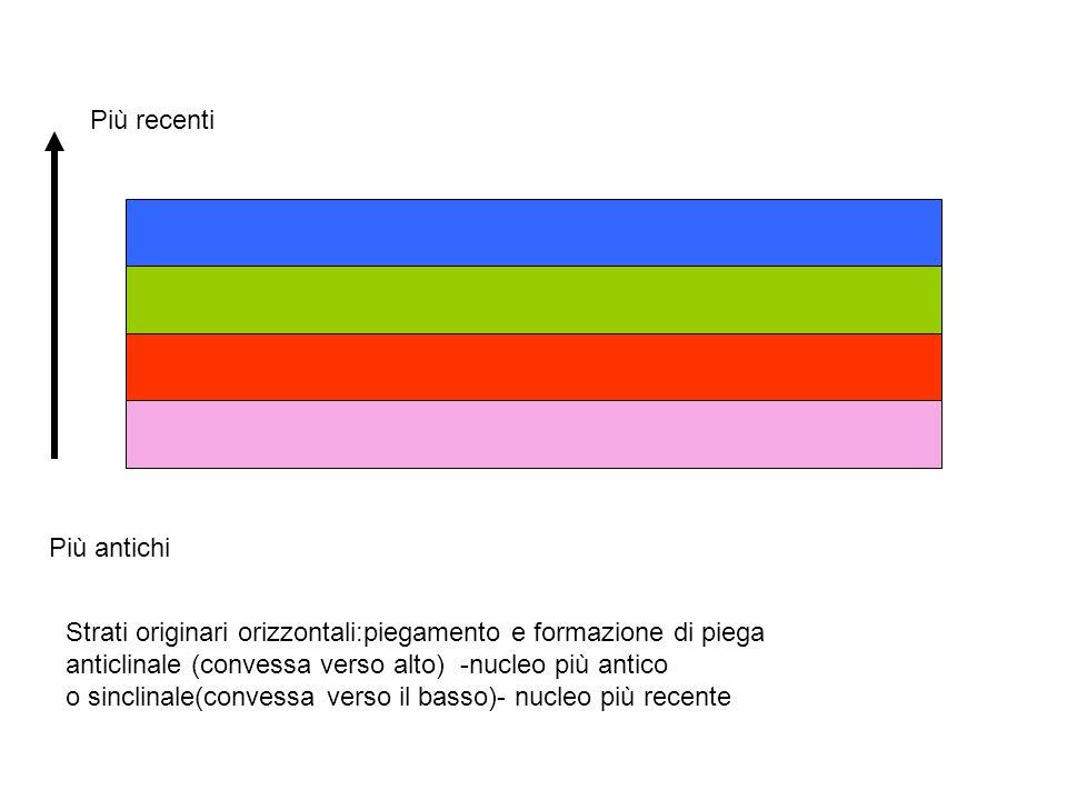 Più recenti Più antichi Strati originari orizzontali:piegamento e formazione di piega anticlinale (convessa verso alto) -nucleo più antico o sinclinal