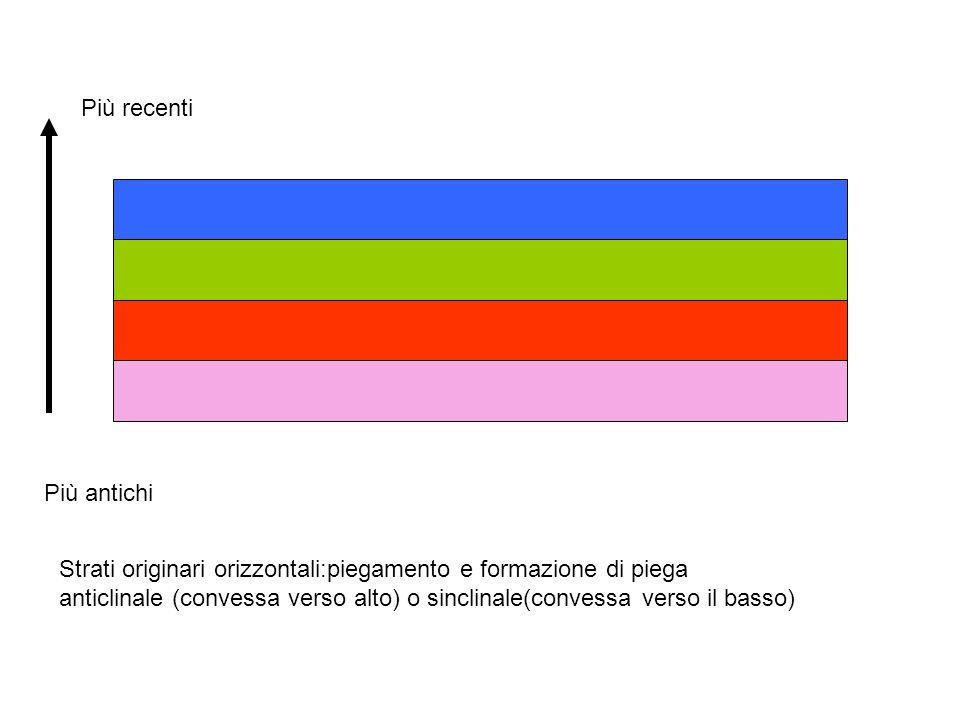 Più recenti Più antichi Strati originari orizzontali:piegamento e formazione di piega anticlinale (convessa verso alto) o sinclinale(convessa verso il