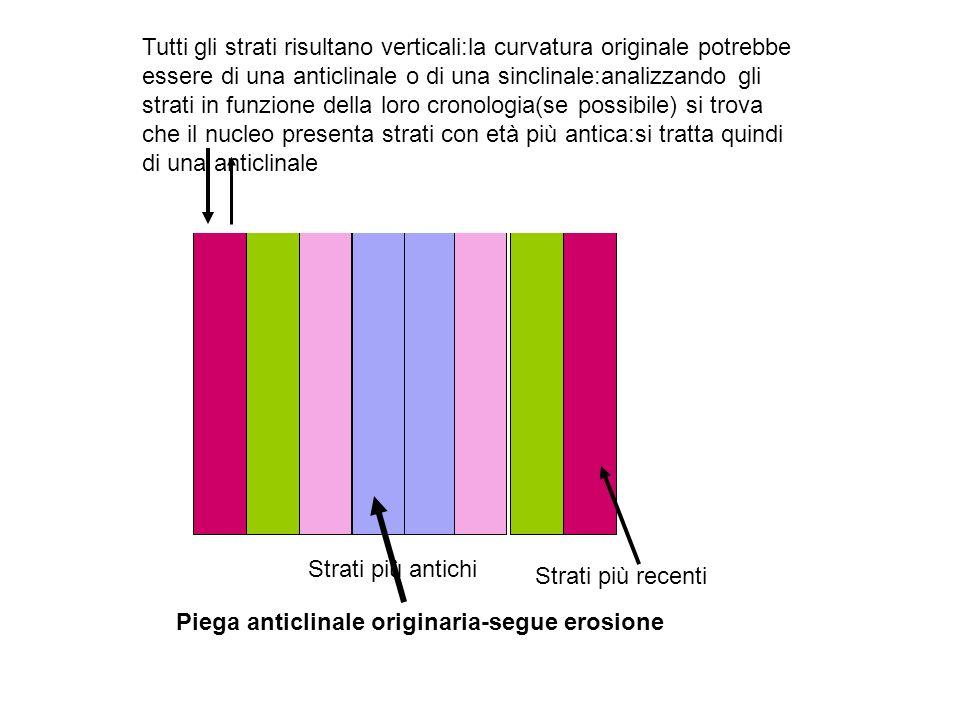Piega anticlinale originaria-segue erosione Tutti gli strati risultano verticali:la curvatura originale potrebbe essere di una anticlinale o di una si