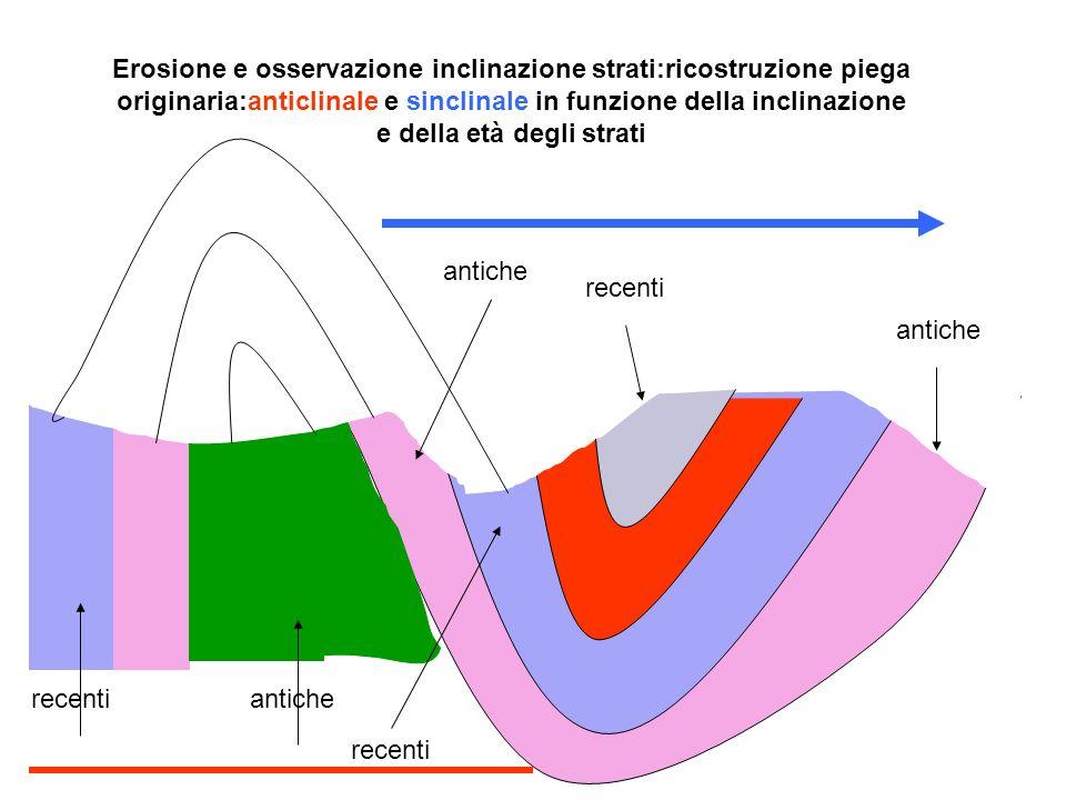 Erosione e osservazione inclinazione strati:ricostruzione piega originaria:anticlinale e sinclinale in funzione della inclinazione e della età degli s