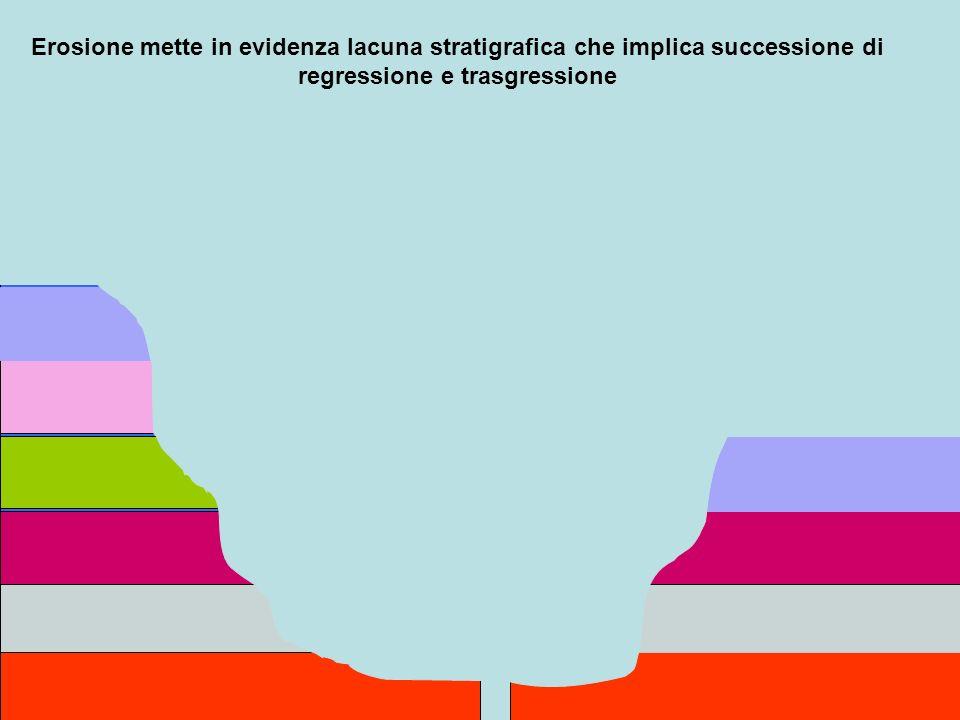 Erosione mette in evidenza lacuna stratigrafica che implica successione di regressione e trasgressione