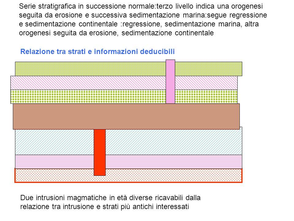 Serie stratigrafica in successione normale:terzo livello indica una orogenesi seguita da erosione e successiva sedimentazione marina:segue regressione