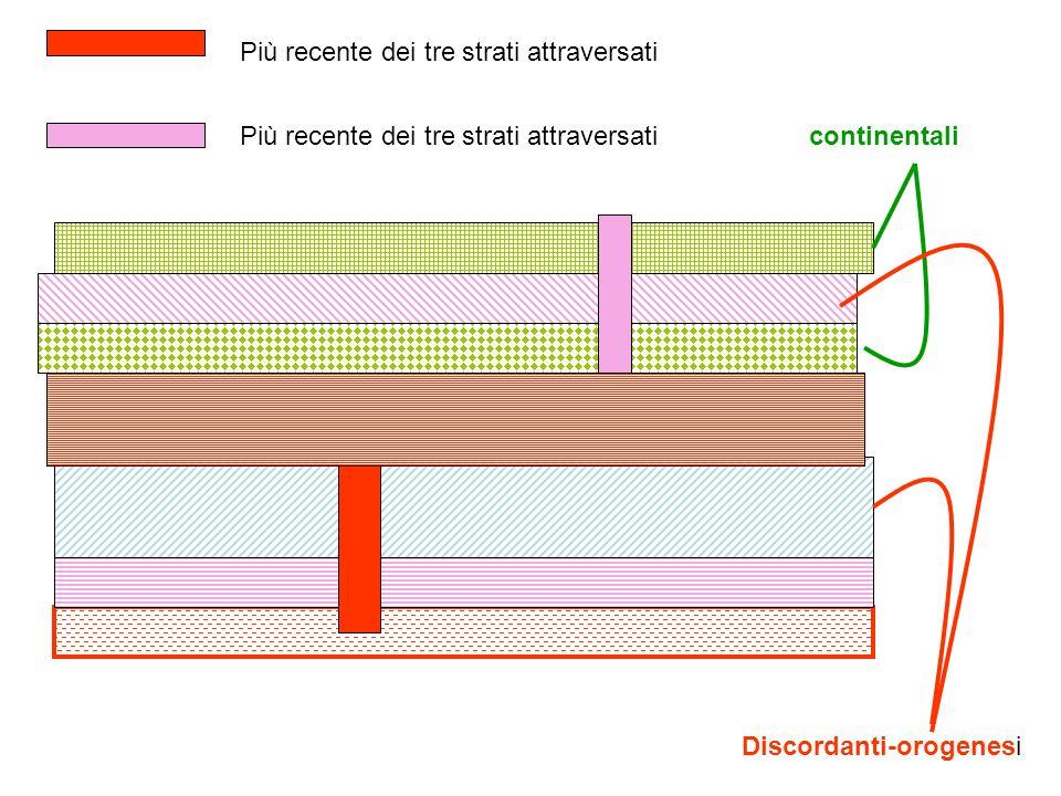 continentali Discordanti-orogenesi Più recente dei tre strati attraversati