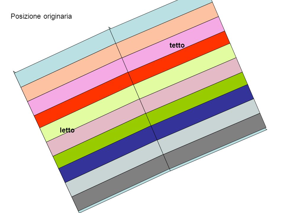 Ciclo sedimentario Serie continua di strati marini Serie discontinua di strati marini per verificarsi di abbassamento del livello del mare (o innalzamento del fondale marino ed emersione delle rocce) e successivo innalzamento del livello del mare (o sprodondamento delle masse rocciose emerse)