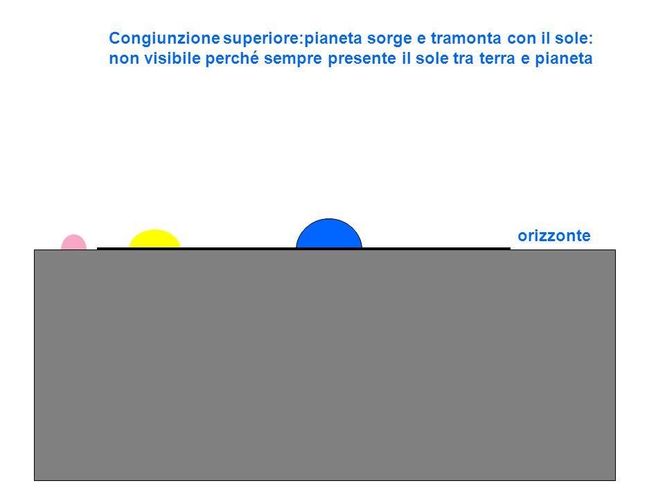 orizzonte Congiunzione superiore:pianeta sorge e tramonta con il sole: non visibile perché sempre presente il sole tra terra e pianeta