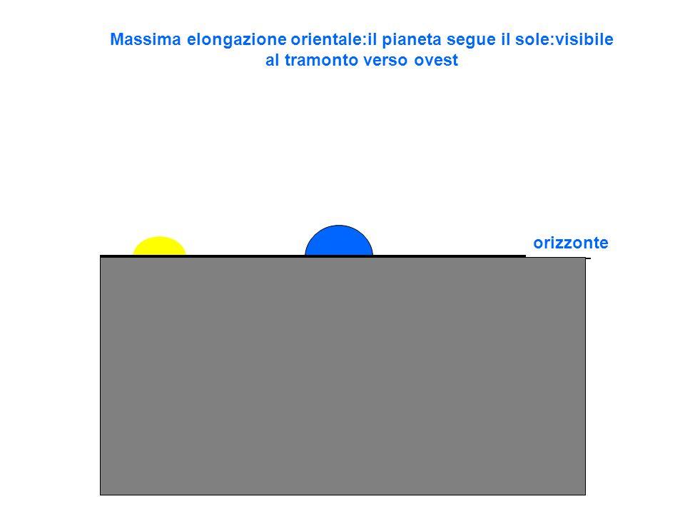 orizzonte Massima elongazione orientale:il pianeta segue il sole:visibile al tramonto verso ovest