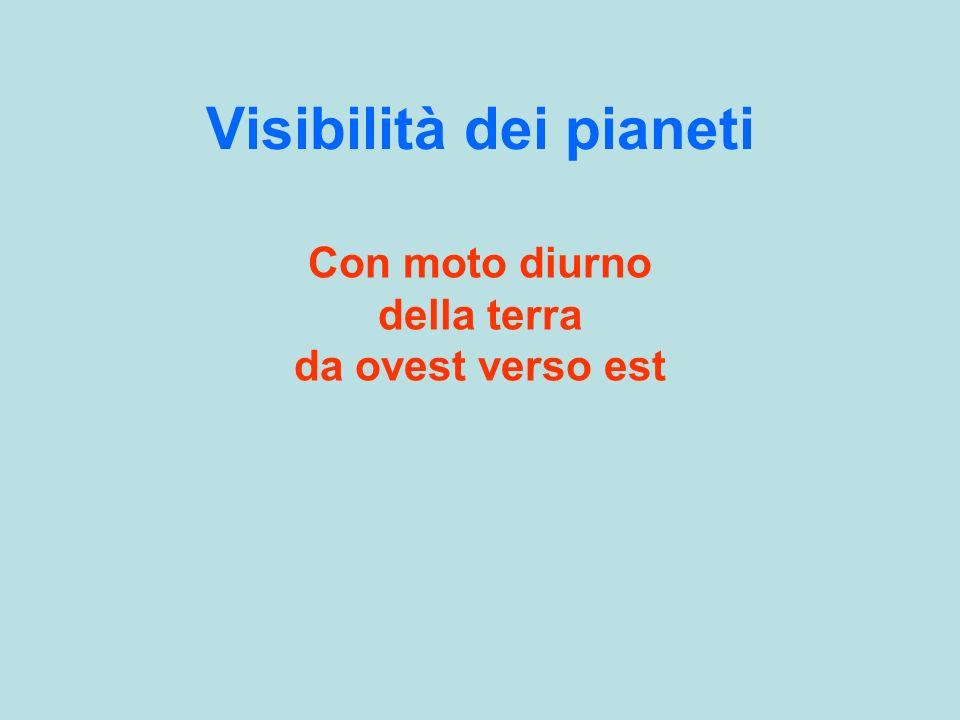 Visibilità dei pianeti Con moto diurno della terra da ovest verso est