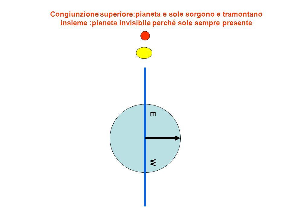 EW Congiunzione superiore:pianeta e sole sorgono e tramontano insieme :pianeta invisibile perché sole sempre presente