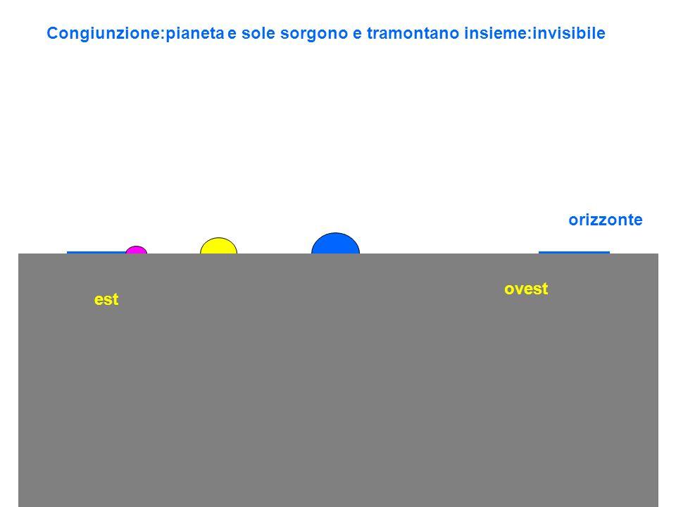 orizzonte est ovest Congiunzione:pianeta e sole sorgono e tramontano insieme:invisibile