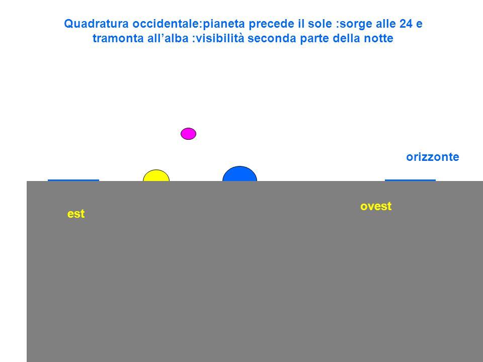 orizzonte est ovest Quadratura occidentale:pianeta precede il sole :sorge alle 24 e tramonta allalba :visibilità seconda parte della notte