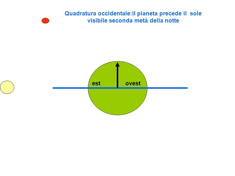 Quadratura occidentale:il pianeta precede il sole visibile seconda metà della notte estovest