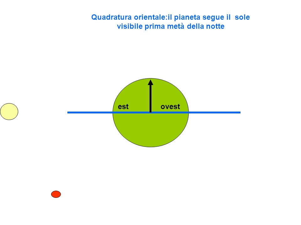 Quadratura orientale:il pianeta segue il sole visibile prima metà della notte estovest