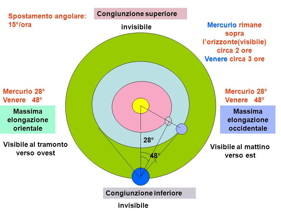 Congiunzione inferiore Congiunzione superiore Massima elongazione occidentale Massima elongazione orientale Visibile al mattino verso est Visibile al tramonto verso ovest invisibile 48° 28° Mercurio 28° Venere 48° Spostamento angolare: 15°/ora Mercurio Venere Mercurio rimane sopra lorizzonte(visibile) circa 2 ore Venere circa 3 ore