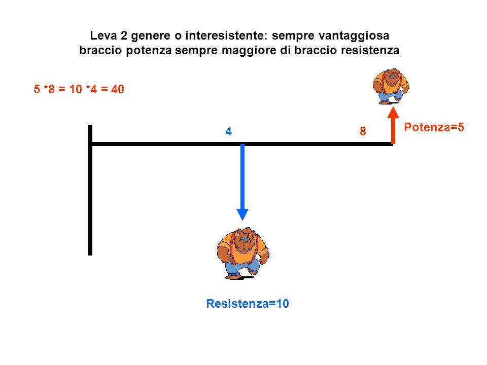 Leva 2 genere o interesistente: sempre vantaggiosa braccio potenza sempre maggiore di braccio resistenza Potenza=5 Resistenza=10 5 *8 = 10 *4 = 40 48