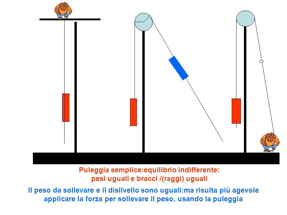 Puleggia semplice:equilibrio indifferente: pesi uguali e bracci /(raggi) uguali Il peso da sollevare e il dislivello sono uguali:ma risulta più agevol