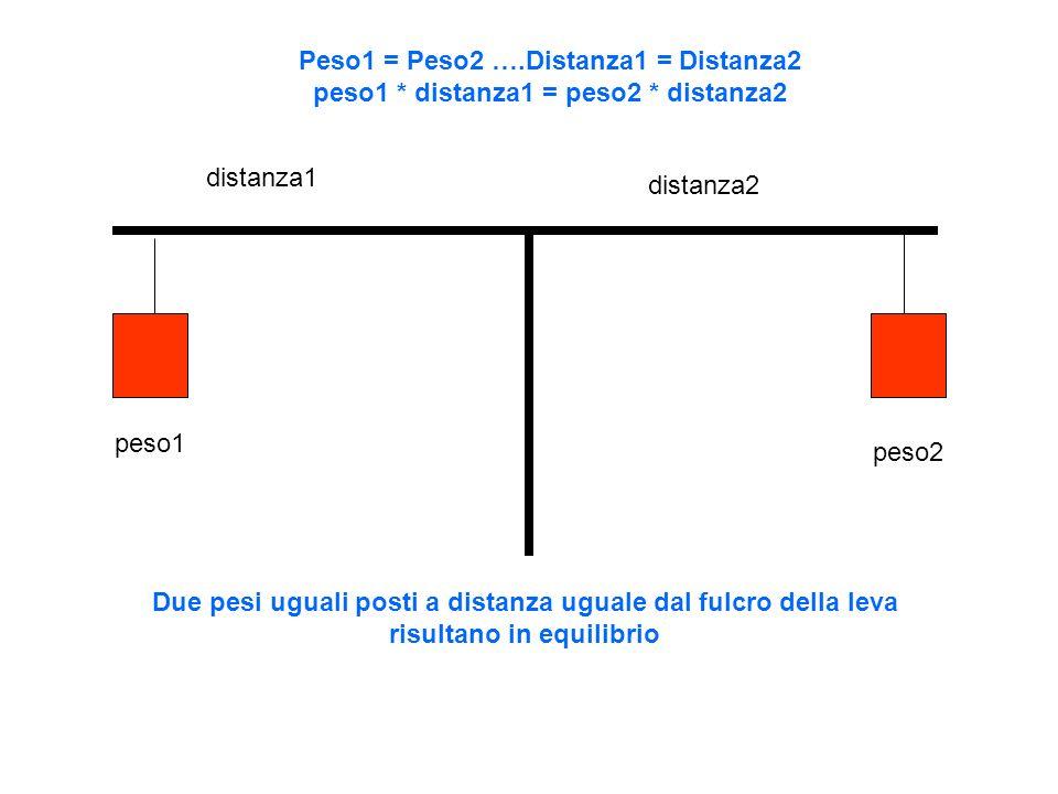 Due pesi diversi posti a distanza diversa dal fulcro della leva risultano in equilibrio distanza1 distanza2 peso1 peso2 Peso1 = 0.5 Peso2 ….Distanza1 = 2*Distanza2 peso1 * distanza1 = peso2 * distanza2 10*5 = 20*2.5= 50
