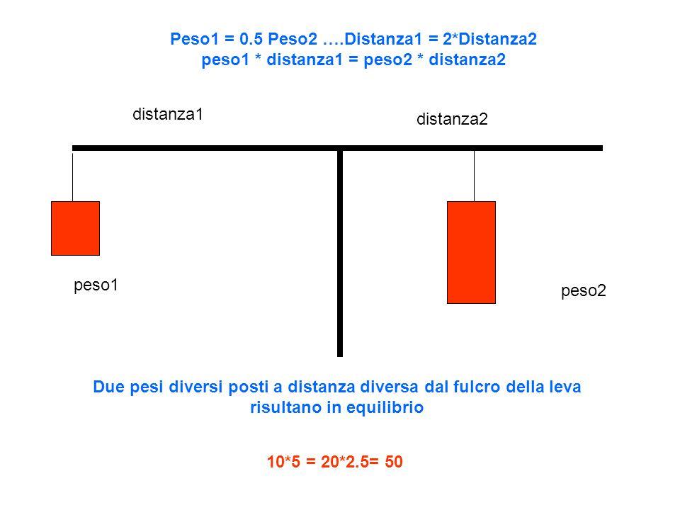 Due pesi diversi posti a distanza diversa dal fulcro della leva risultano in equilibrio distanza1 distanza2 peso1 peso2 Peso1 = 0.5 Peso2 ….Distanza1