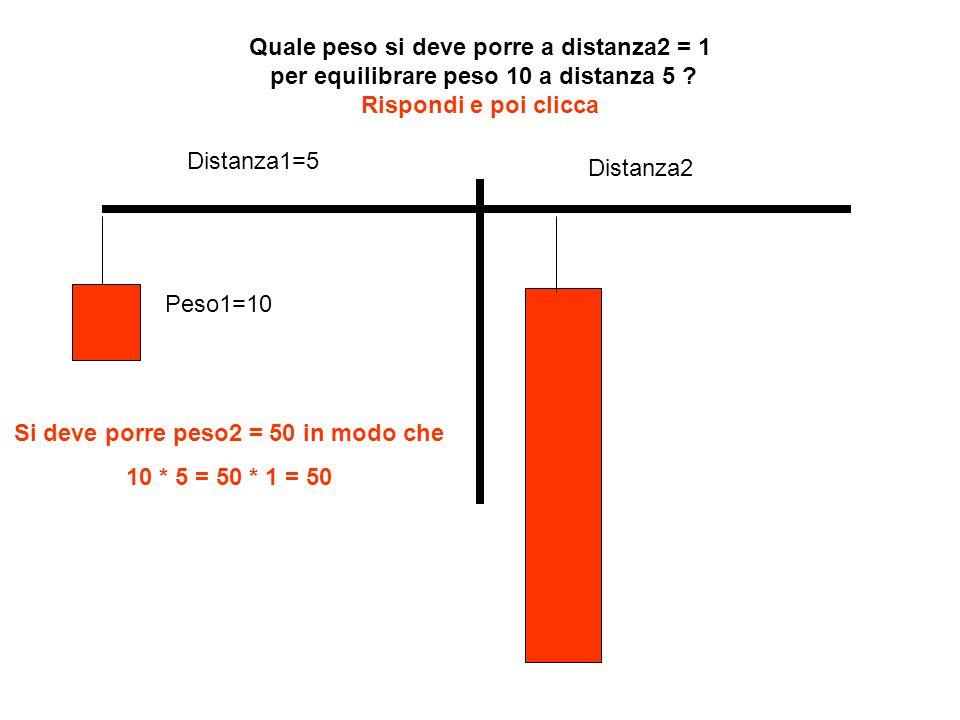Distanza1=5 Distanza2 Peso1=10 Quale peso si deve porre a distanza2 = 1 per equilibrare peso 10 a distanza 5 ? Rispondi e poi clicca Si deve porre pes