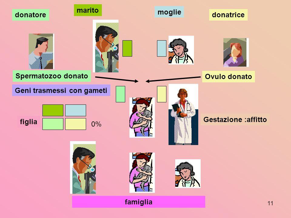 11 marito moglie famiglia Gestazione :affitto figlia Geni trasmessi con gameti Spermatozoo donato donatoredonatrice Ovulo donato 0%