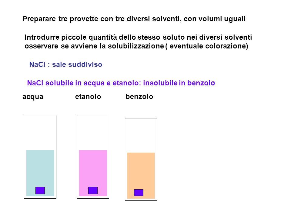 acquaetanolobenzolo Preparare tre provette con tre diversi solventi, con volumi uguali Introdurre piccole quantità dello stesso soluto nei diversi solventi osservare se avviene la solubilizzazione ( eventuale colorazione) NaCl : sale suddiviso NaCl solubile in acqua e etanolo: insolubile in benzolo