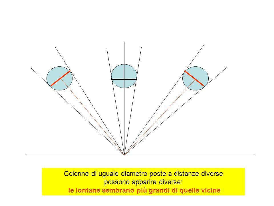 Colonne di uguale diametro poste a distanze diverse possono apparire diverse: le lontane sembrano più grandi di quelle vicine