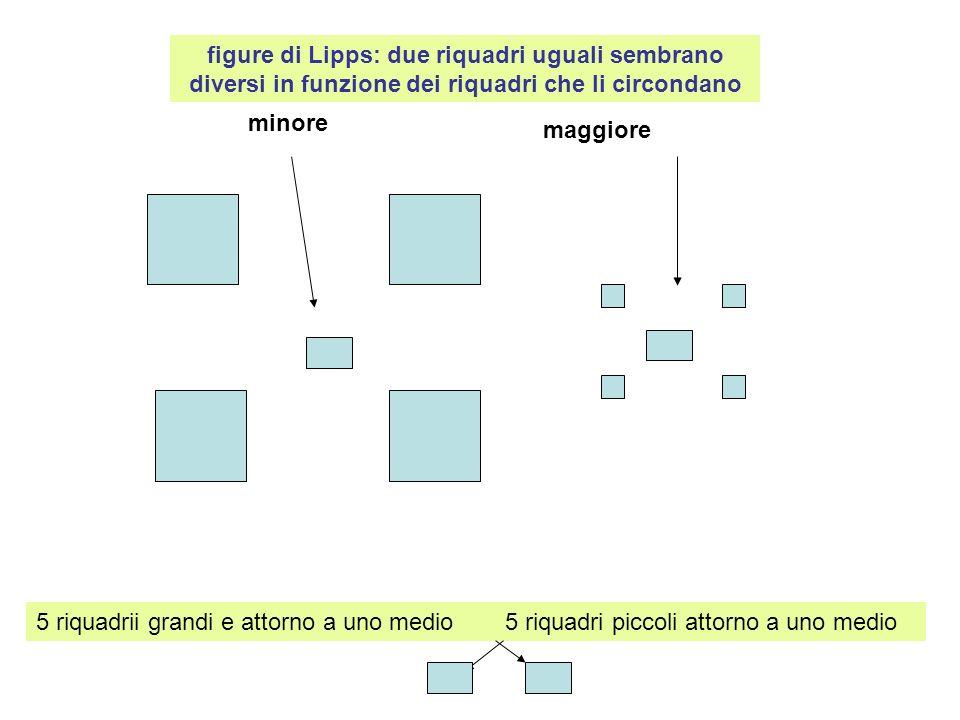 5 riquadrii grandi e attorno a uno medio5 riquadri piccoli attorno a uno medio figure di Lipps: due riquadri uguali sembrano diversi in funzione dei r