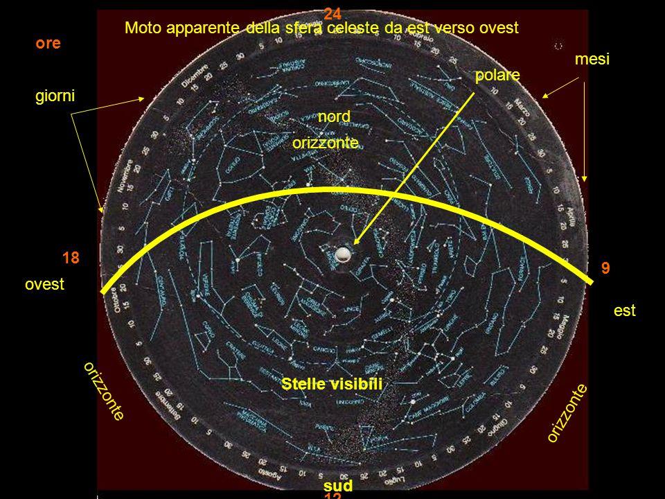 est ovest sud nord polare Moto apparente della sfera celeste da est verso ovest orizzonte mesi giorni ore 18 9 24 12 Stelle visibili