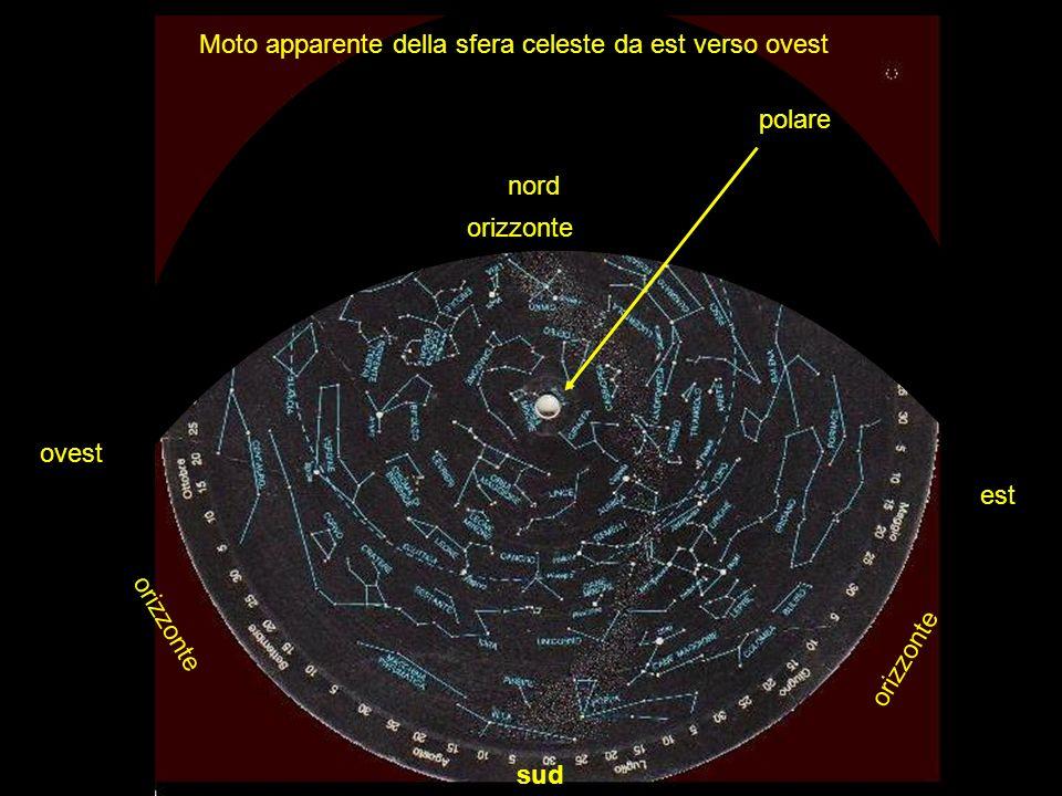 est ovest sud nord polare Moto apparente della sfera celeste da est verso ovest orizzonte