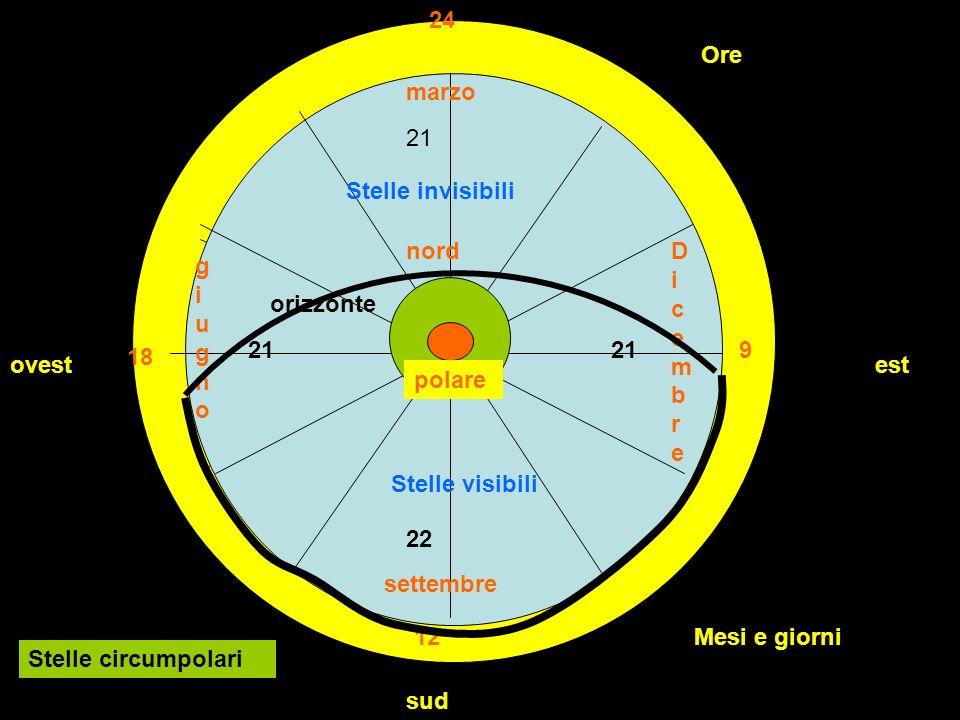 Ore 24 12 9 18 Mesi e giorni marzo settembre giugnogiugno DicembreDicembre 21 22 21 Stelle visibili Stelle invisibili ovestest sud nord orizzonte Stelle circumpolari polare