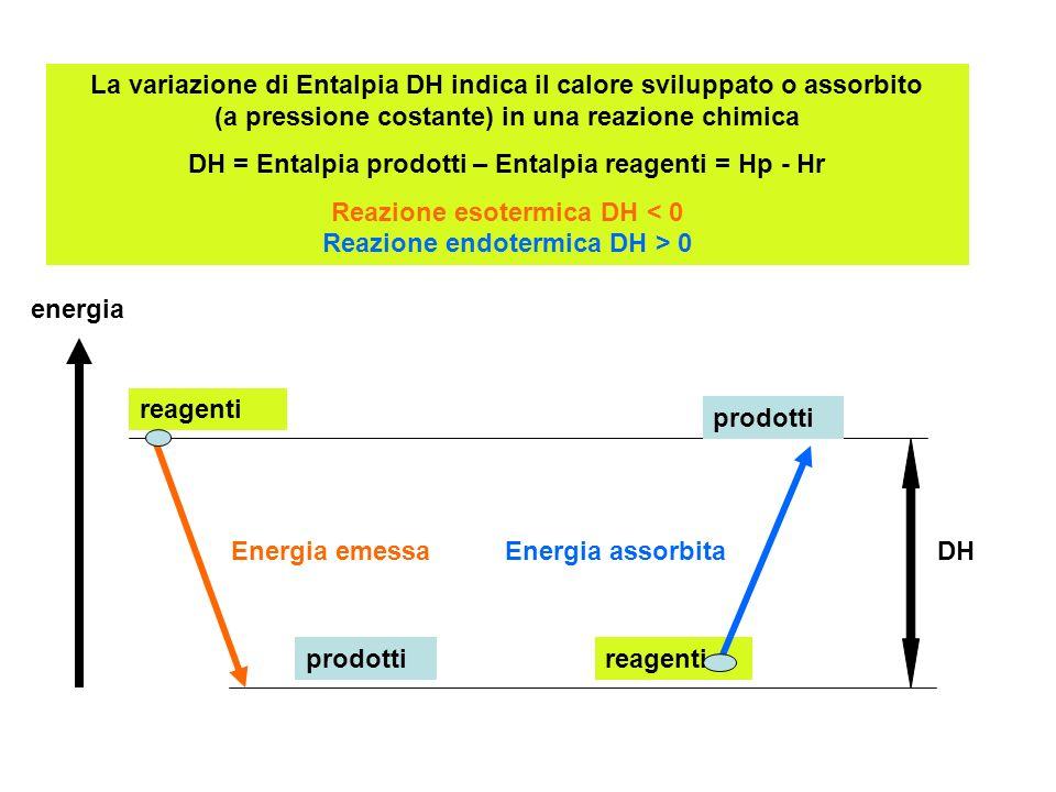 La variazione di Entalpia DH indica il calore sviluppato o assorbito (a pressione costante) in una reazione chimica DH = Entalpia prodotti – Entalpia