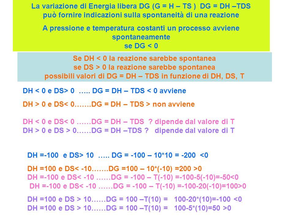 La variazione di Energia libera DG (G = H – TS ) DG = DH –TDS può fornire indicazioni sulla spontaneità di una reazione A pressione e temperatura cost