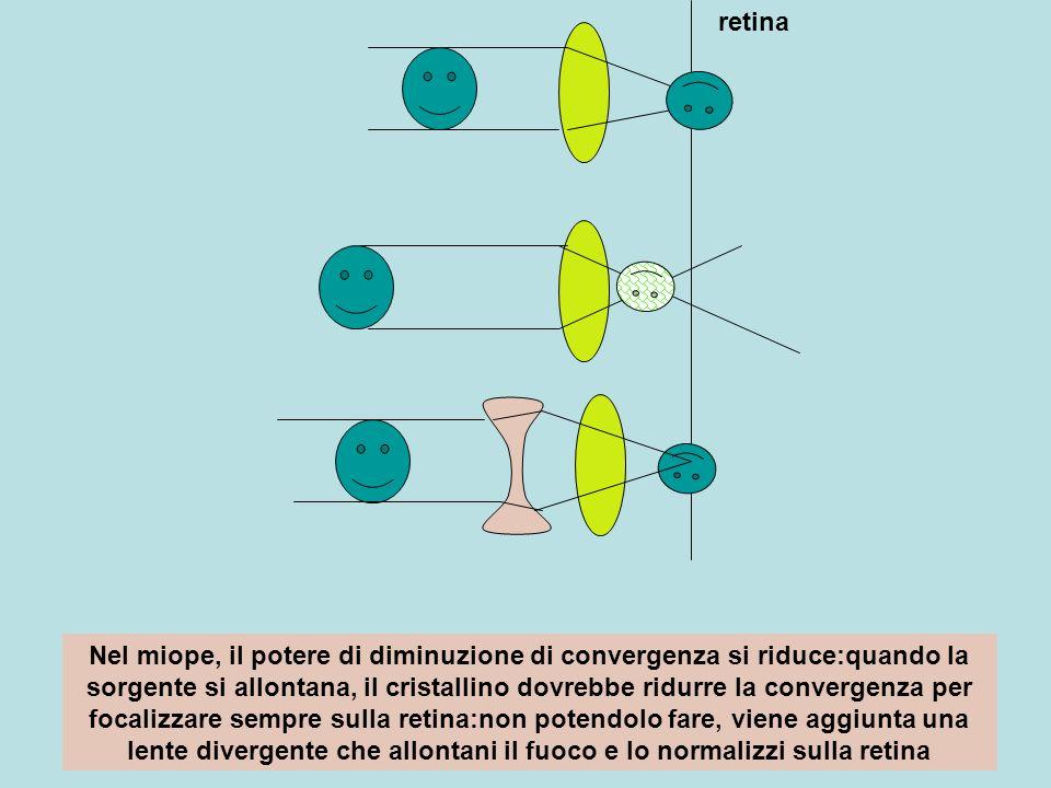 retina Nel miope, il potere di diminuzione di convergenza si riduce:quando la sorgente si allontana, il cristallino dovrebbe ridurre la convergenza pe