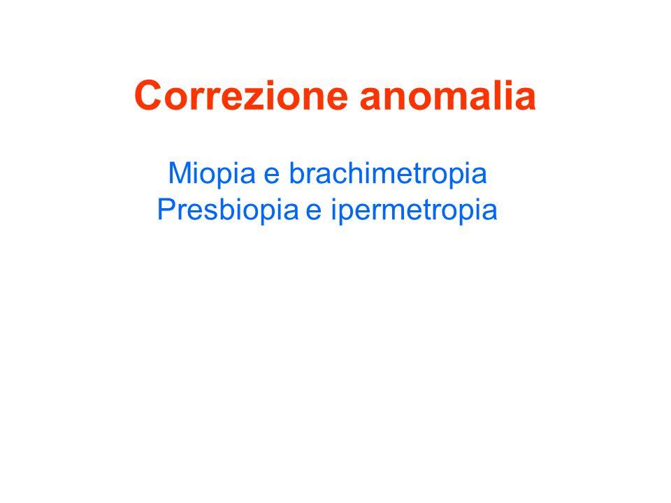 Correzione anomalia Miopia e brachimetropia Presbiopia e ipermetropia