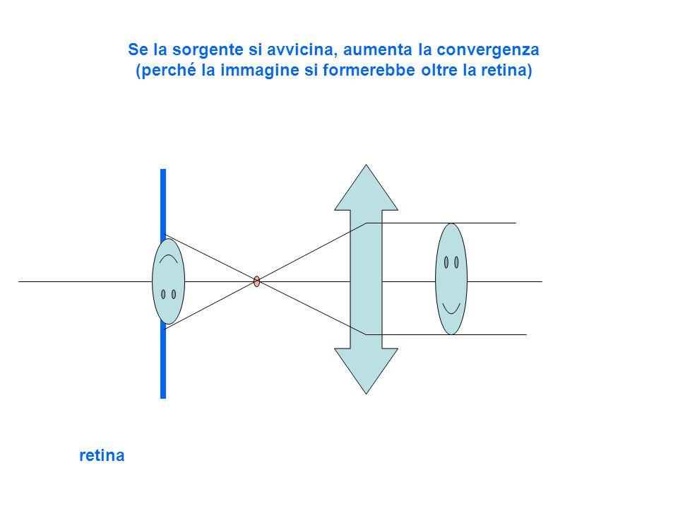 retina Se la sorgente si allontana, diminuisce la convergenza (perché la immagine si formerebbe prima della retina)