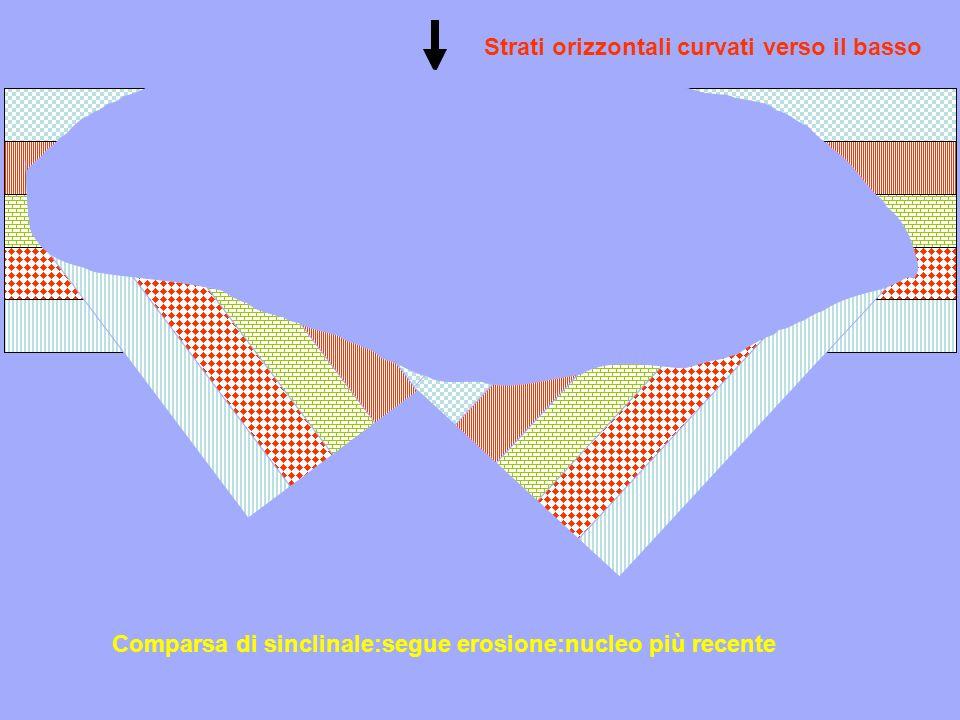 Strati orizzontali curvati verso il basso Comparsa di sinclinale:segue erosione:nucleo più recente