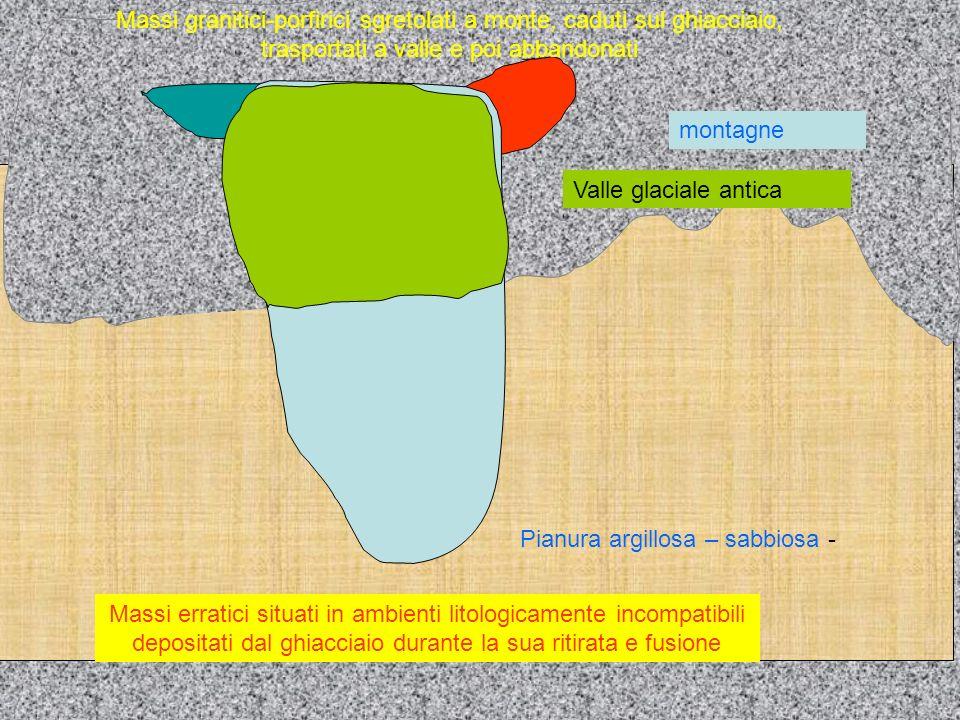 Massi erratici situati in ambienti litologicamente incompatibili depositati dal ghiacciaio durante la sua ritirata e fusione Pianura argillosa – sabbi