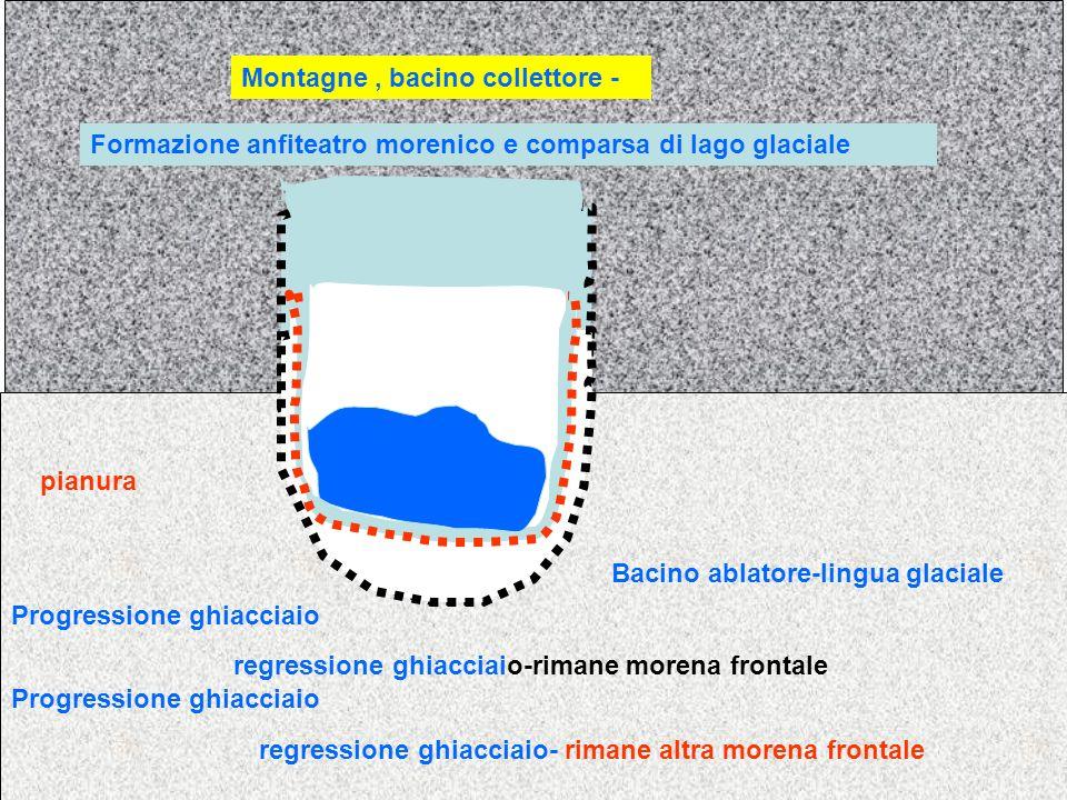 pianura Montagne, bacino collettore - Bacino ablatore-lingua glaciale Progressione ghiacciaio regressione ghiacciaio-rimane morena frontale regression