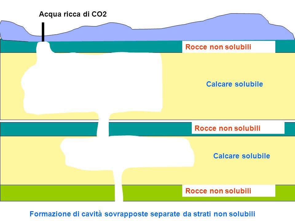 Rocce non solubili Calcare solubile Acqua ricca di CO2 Formazione di cavità sovrapposte separate da strati non solubili