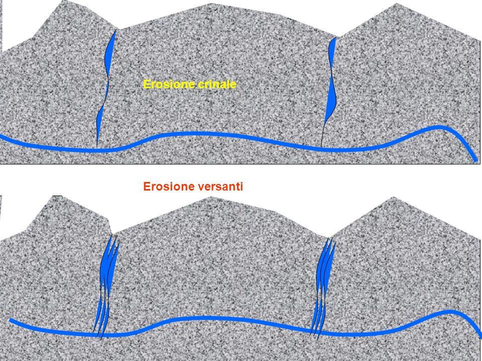 stalattite stalagmite goccia Ca(HCO3)2 CaCO3 CO2+H2O Colonna in formazione Acqua di infiltrazione ricca di bicarbonato di calcio Incrostazioni pareti e suolo