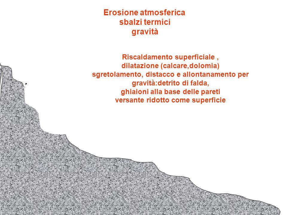 Erosione atmosferica sbalzi termici gravità Riscaldamento superficiale, dilatazione differenziata su rocce granulari (granito) sgretolamento, distacco e allontanamento per gravità:detrito di falda, ghiaioni alla base delle pareti versante ridotto come superficie