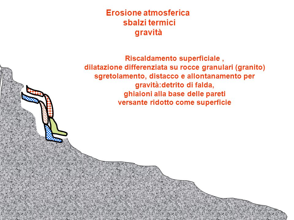 Erosione atmosferica gelo e disgelo gravità Infiltrazione di acqua – congelamento – pressione e sgretolamento roccia : dopo un certo numero di alternanze di gelo e disgelo, i frammenti si staccano e scendono per gravità