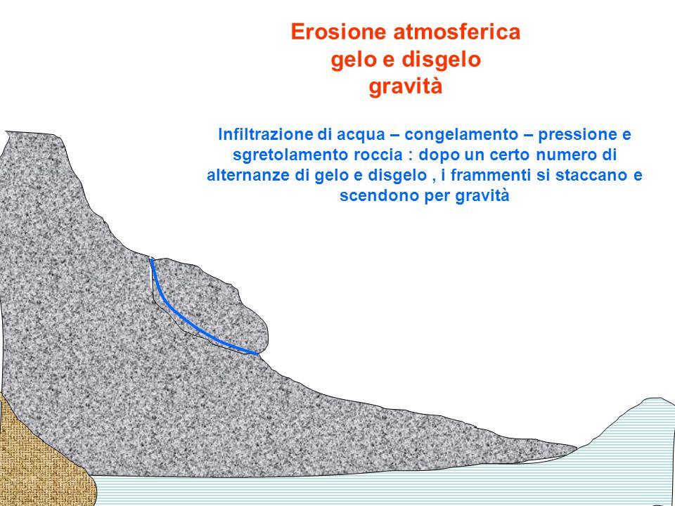 Erosione atmosferica gelo e disgelo gravità Infiltrazione di acqua – congelamento – pressione e sgretolamento roccia : dopo un certo numero di alterna
