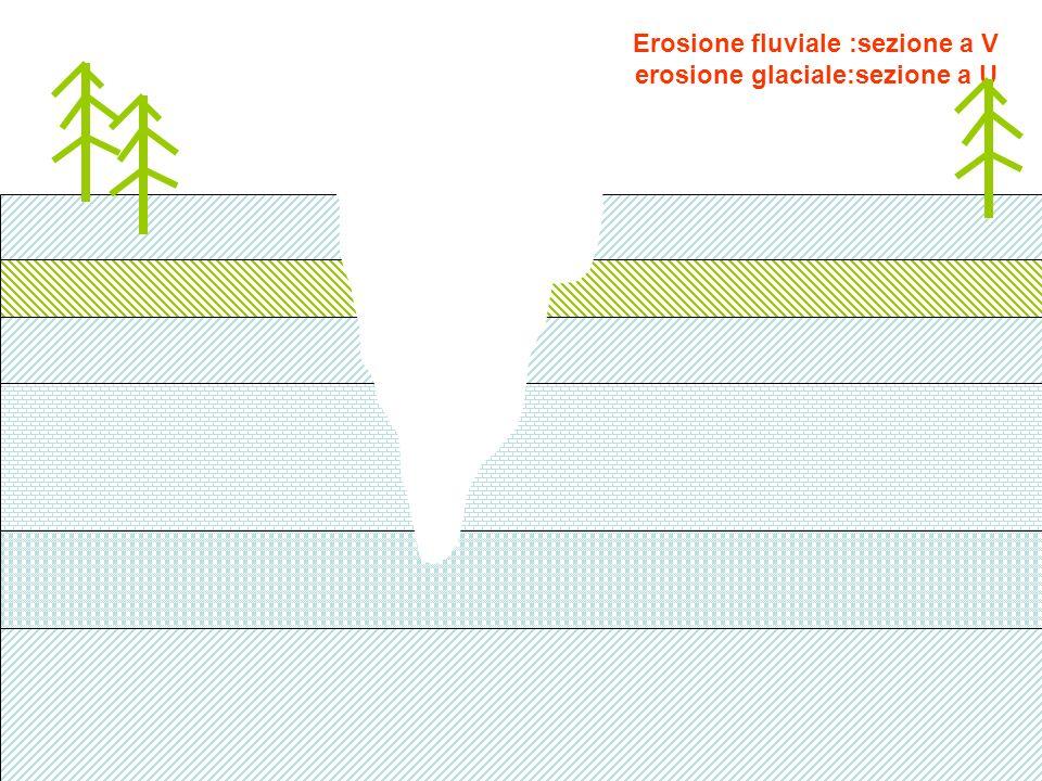 Erosione fluviale :sezione a V erosione glaciale:sezione a U