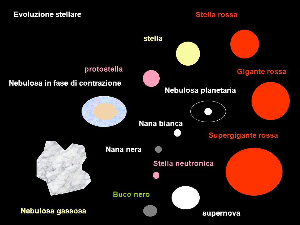 Nebulosa, composta da gas idrogeno, elio, polveri varie ed elementi derivati da stelle precedenti,a bassa temperatura, poco visibile,in lenta rotazione: inizia a collassare e comprimendosi si riscalda e diventa luminosa Inizio evoluzione da nebulosa a stella:da sistema stabile a instabile