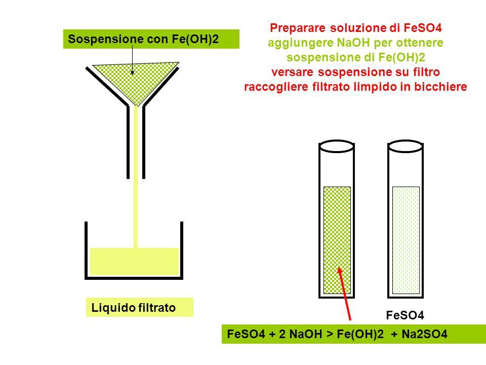 FeSO4 FeSO4 + 2 NaOH > Fe(OH)2 + Na2SO4 Sospensione con Fe(OH)2 Liquido filtrato Preparare soluzione di FeSO4 aggiungere NaOH per ottenere sospensione