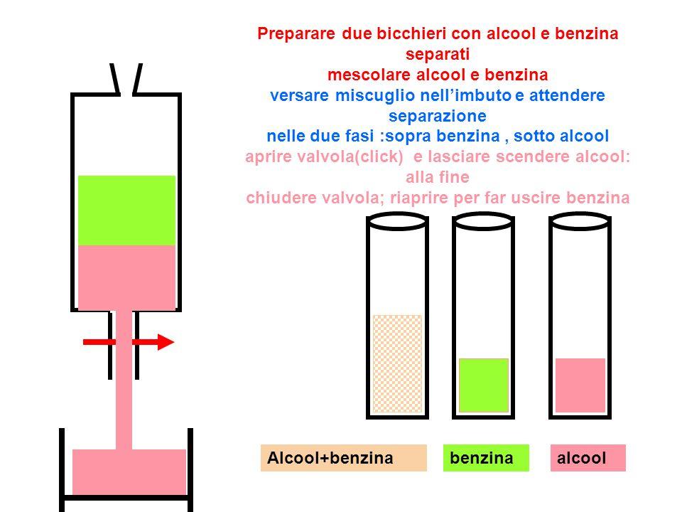 alcoolbenzinaAlcool+benzina Preparare due bicchieri con alcool e benzina separati mescolare alcool e benzina versare miscuglio nellimbuto e attendere