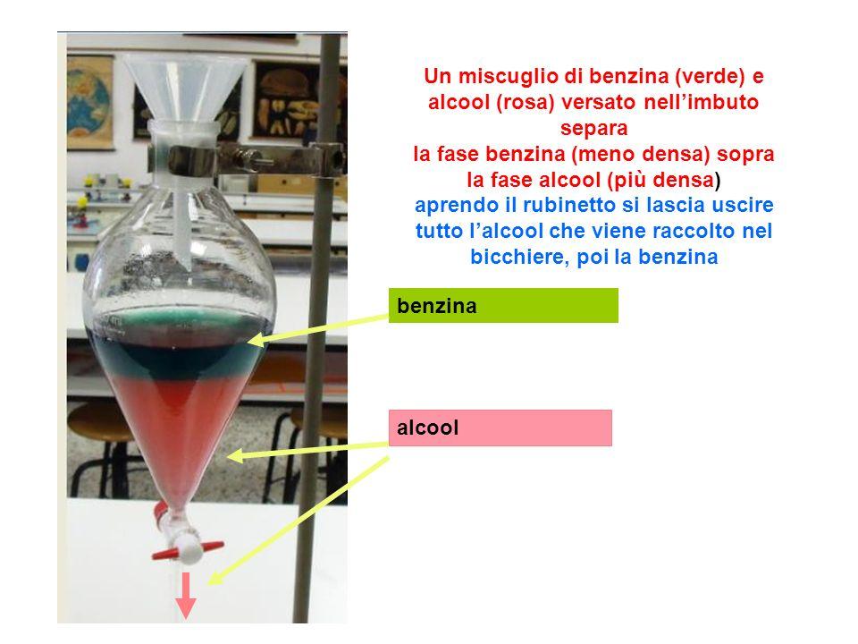 benzina alcool Un miscuglio di benzina (verde) e alcool (rosa) versato nellimbuto separa la fase benzina (meno densa) sopra la fase alcool (più densa)